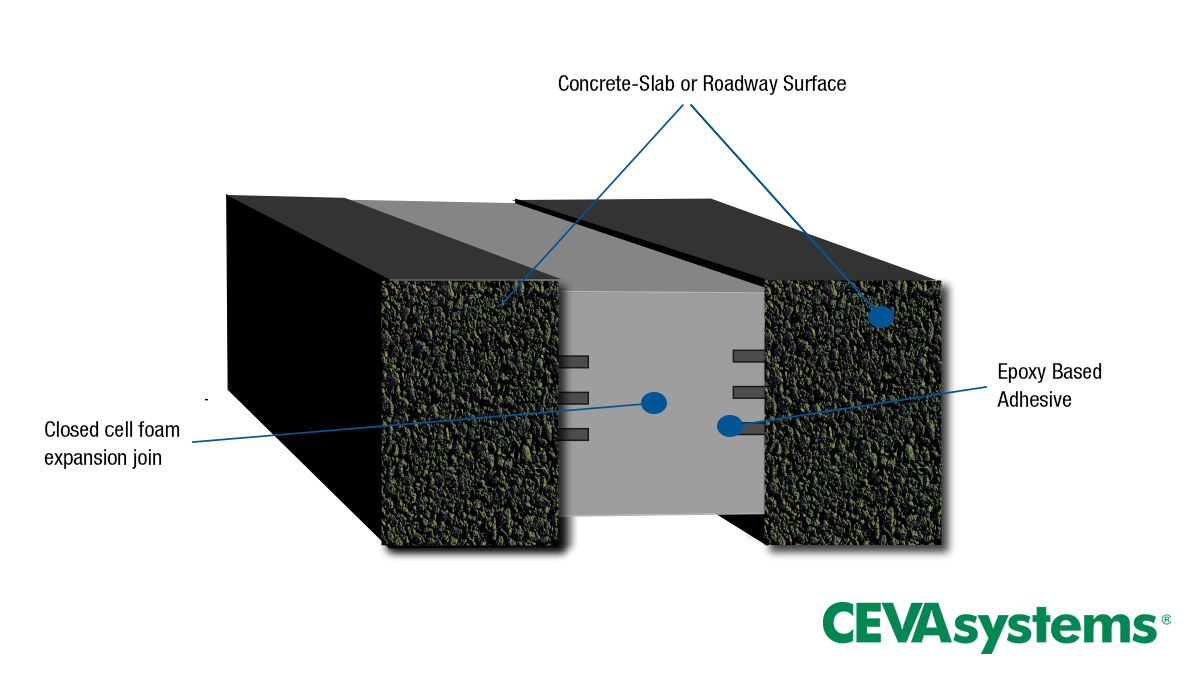 CEVA Systems Expansion Joints
