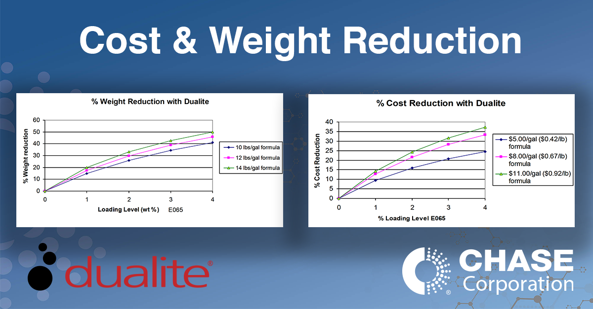 Cost & Weight Reduction Using Microspheres
