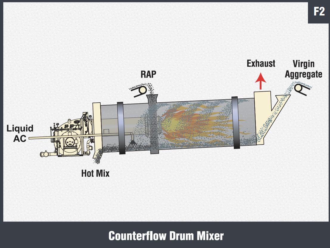 Counterflow Drun Mixer