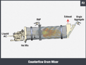 Counterflow Drun Mixer