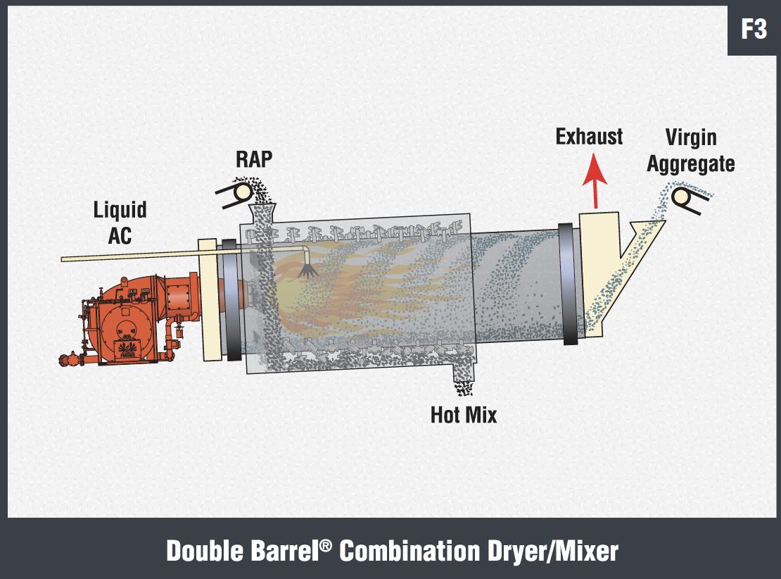 Double Barrel Combination DryerMixer