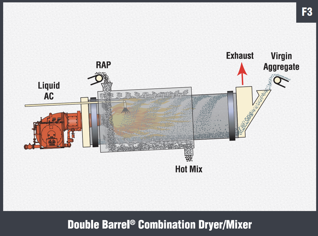 Double Barrel Combination DryerMixer