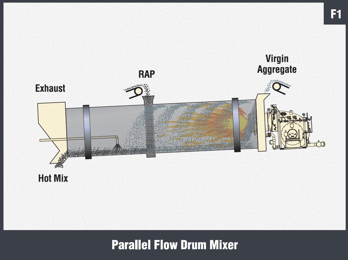 Parallel Flow Drum Mixer