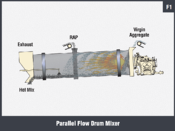 Parallel Flow Drum Mixer
