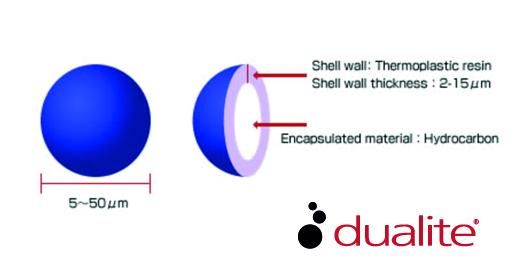 Microspheres Dualite